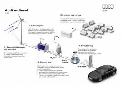 回顧能源新革命!Audi所開發的全新合成燃油「e-Diesel」