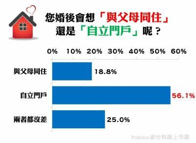 婚後跟誰住?近六成女性選擇「自立門戶」