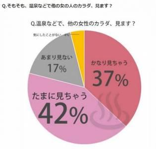 原來妹子也很色!日本票選妹子泡溫泉時會「偷看別人哪裡」,用歐派摩擦發電嗎?