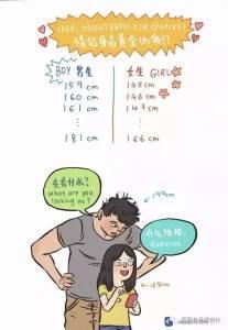 她比男友低41cm,畫出身高158遇到199的愛情,最萌身高差的真相竟然是這樣