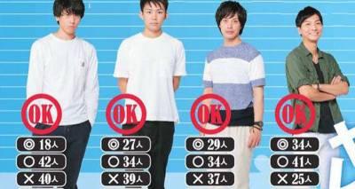 16名男子海選!女生最想「恩愛」的對象投票結果出爐,第3名和第15名根本差不多?!