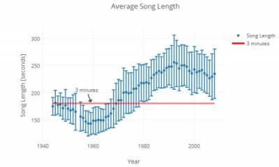 為什麼歌的時長都一樣?