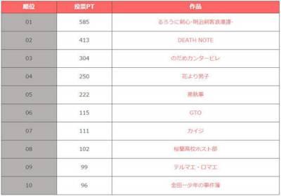 日本網友票選 10大最棒漫畫改編真人作品!