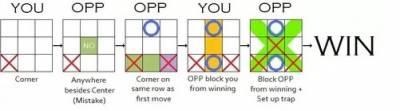 玩OOXX棋有必勝法嗎?