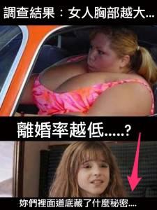 調查結果:女人胸部越大...離婚率越低....