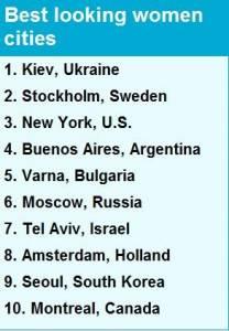 媒體評全球十大美女城市烏克蘭居首