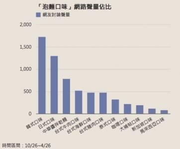 【台灣泡麵好好吃,外國人不懂啦!|DailyView】
