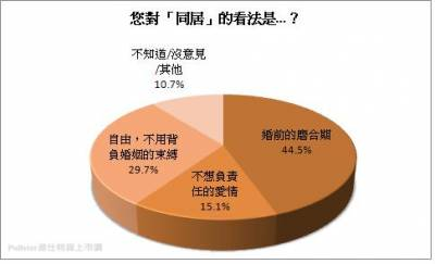 近四成五民眾認為 同居就如同是婚前的磨合期