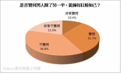 近六成民眾 不贊成男性擁有「紅粉知己」