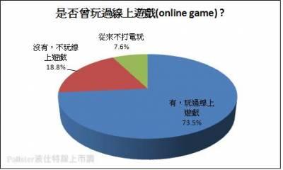 超夯!七成三以上的民眾皆玩過線上遊戲