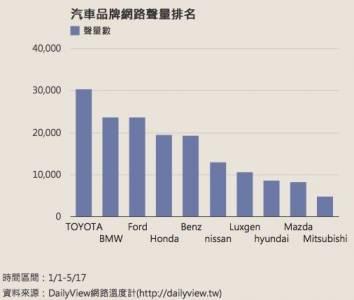 【網友討論冠軍車種很LOCAL,Altis網評分析!|DailyView】