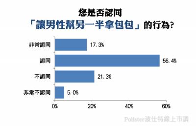 73.7 民眾認同「讓男性幫另一半拿包包」