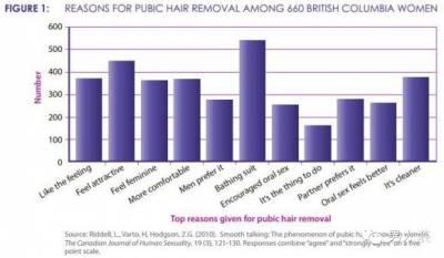 今天剪髮了嗎?各國女性關於「剃毛」的觀點!