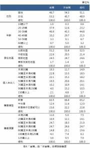【波仕特雙週報】國人購車意願與品牌偏好調查報告