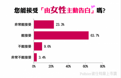 超過八成五民眾能接受「女性主動告白」