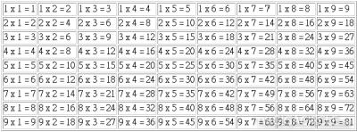 99乘法表不用死背了!印度式乘法簡單快速背完1919乘法!