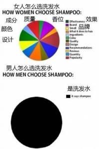 男人來自火星 女人來自金星 男女洗完澡後的差別太爆笑了
