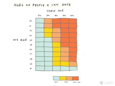太中肯的30歲後人生圖表...竟然沒有什麼比睡覺更重要 約會對象也不挑了?