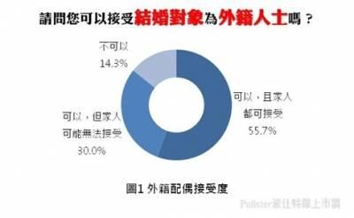 85.7 民眾可接受另一半為外籍人士
