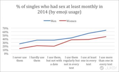 新研究顯示:喜歡使用「貼圖」的人擁有更多的性生活