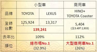 車市龍頭和泰汽車看好今年 蓄勢再拚銷量占有率雙高峰