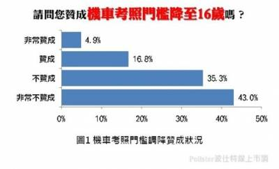 近八成民眾不贊成機車考照門檻降至16歲