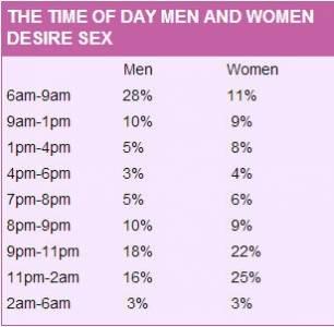 為什麼性生活不協調?因為男女性慾高漲時間不同!